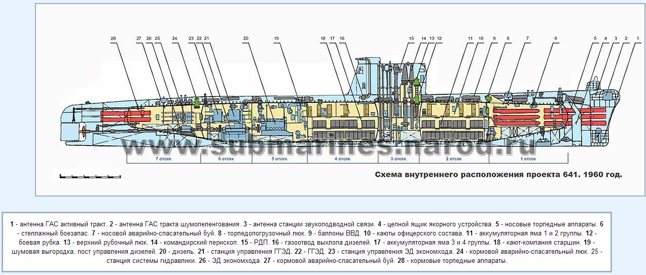 подводной лодки проекта