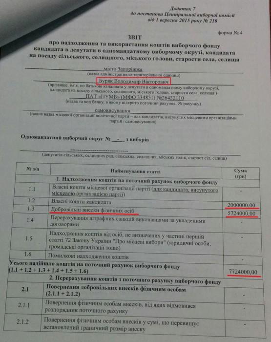 Жители Запорожской области пожертвовали Владимиру Буряку на выборы свыше 5 миллионов (Документ)