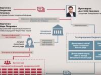 «Что плохого в обсуждении тендеров?» – адвокат братьев Марченко прокомментировал записи ГПУ