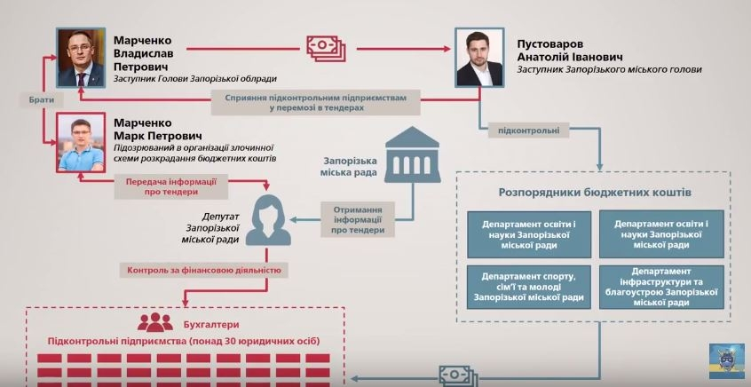 ВГПУ афишировали резонансные данные охищениях вЗапорожском облсовете