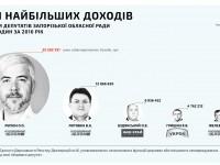 Больше всего за прошлый год в Запорожском облсовете заработали «оппоблоковцы»