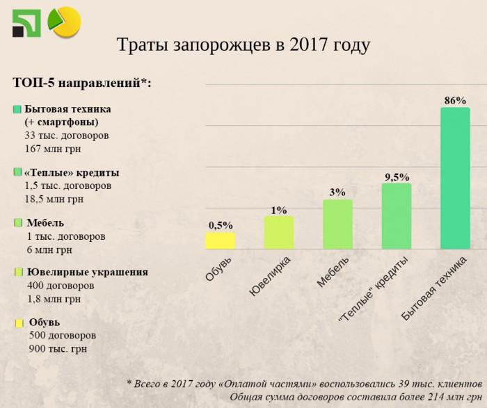 Траты запорожцев в 2017 году