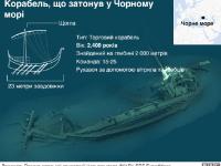 Запорожский историк нашел вместе с коллегами затонувший древний корабль