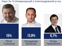 В 74 округе лидируют Петр Сабашук и Владимир Величко: соцопрос