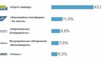 В Верховную Раду проходят 5 партий: первые данные экзит-пола