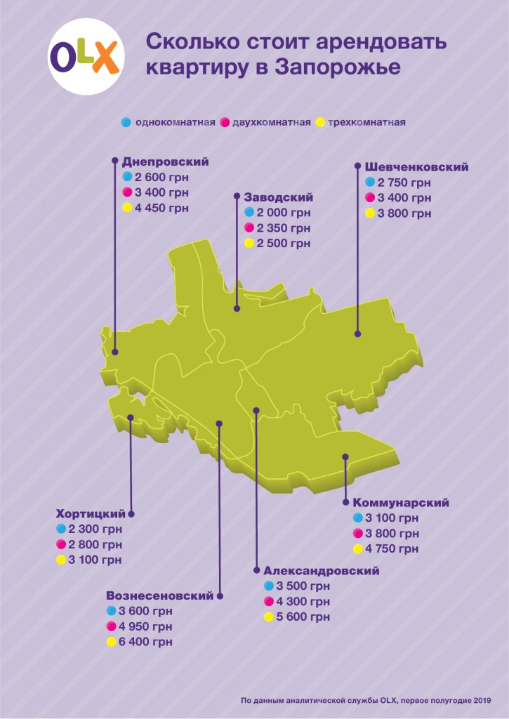 Infografika_OLX_Skolko-stoit-arendovat-kvartiru-v-Zaporozhe