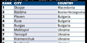 """""""Города будущего"""": Мелитополь и Бердянск попали в рейтинг журнала """"Financial Times"""""""